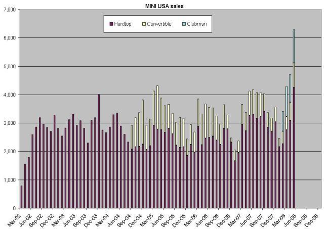 MINI USA sales chart