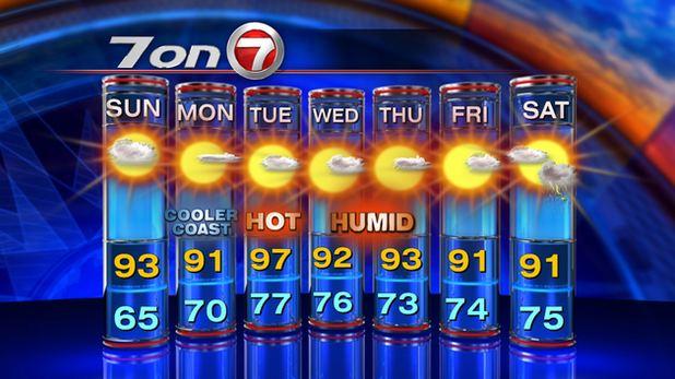 July weather in Boston, MA